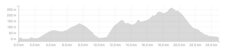 2 Elevation Cycling Skopelos