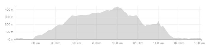 5η Ποδηλατική Διαδρομή Σκόπελος – Παλούκι (ΜΤΒ)_Elevation