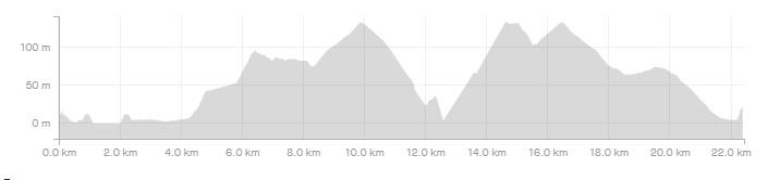 6η Ποδηλατική Διαδρομή Σκόπελος – Αγνώντας (ΜΤΒ GRAVEL)_Elevation