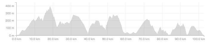 7η Ποδηλατική Διαδρομή Ο Γύρος της Σκοπέλου (ΜΤΒ GRAVEL)_Elevation