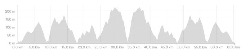 Route_1_distance_ Ποδηλατικές Διαδρομές Σκόπελος